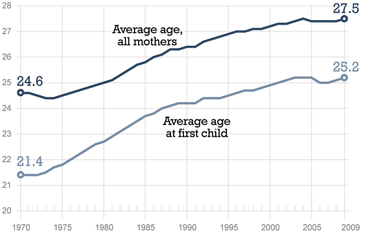 The average age of first-time mothers has steadily increased